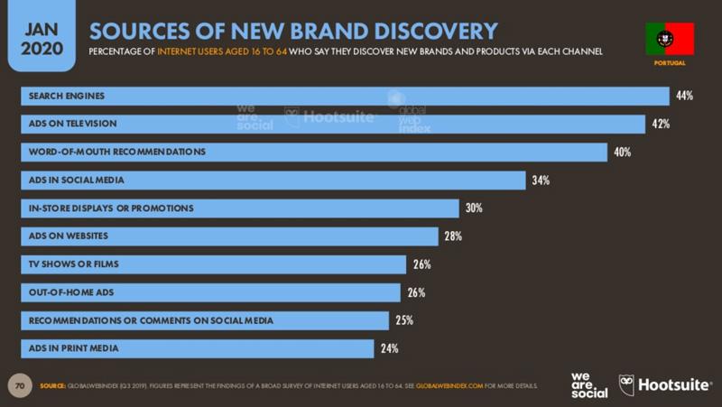 Descoberta de novas marcas